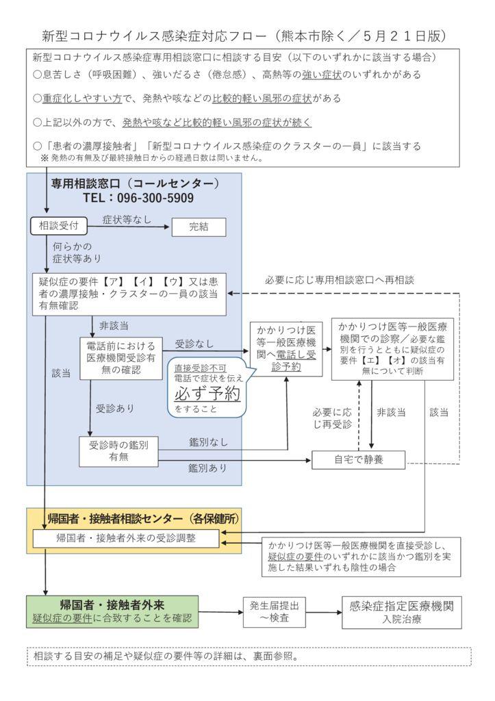 02 新型コロナウイルス感染症対応フロー(200521版)1のサムネイル